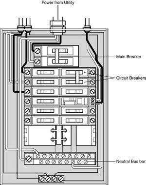 How To Fix A Electrical Panel - Somurich.com