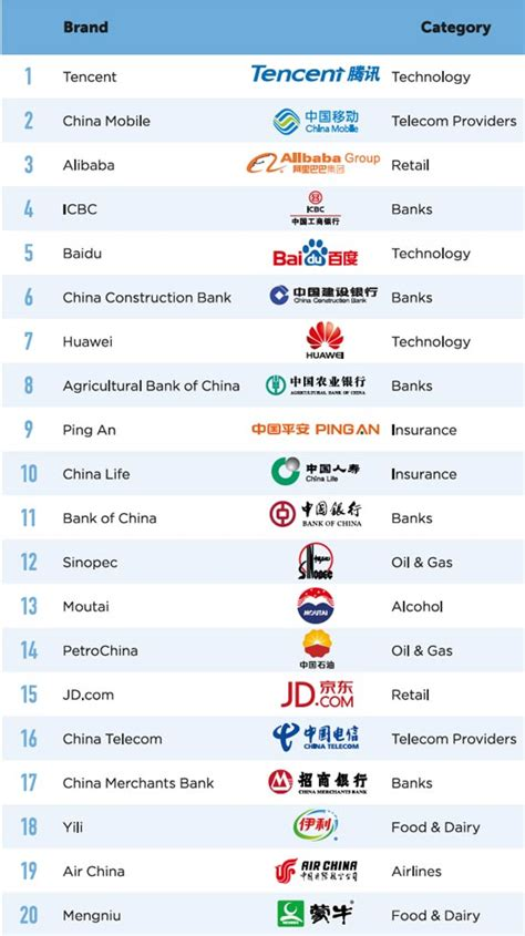 Brandz Top 100 Most Valuable Chinese Brands 2016 China