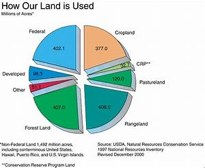 How Our Land Is Used