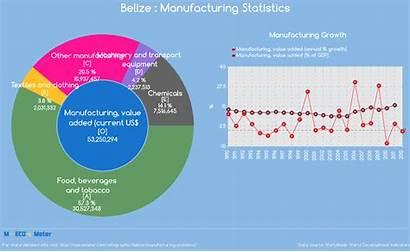Belize Manufacturing Statistics Indicator Beverages Current Tobacco