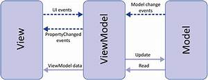 Mvvm Architecture  Viewmodel And Livedata  Part 1