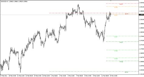 price level alert mt indicator volvoreviewcom