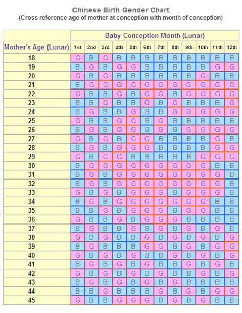 gender selection ideas pinterest chinese gender calendar