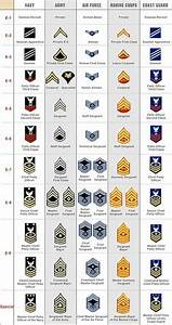 Military Rank Structure Charts On Pinterest Air Force