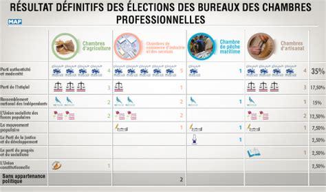 bureau de vote ections professionnelles résultats définitifs des élections des bureaux des