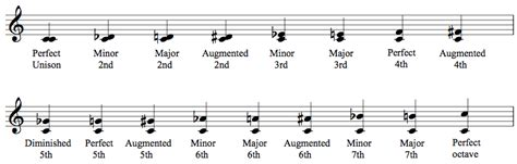 Music theory the music theory area at msu offers outstanding scholarly training to graduate students in a master's degree and graduate certificate program, and provides undergraduate and. What Are Intervals? - Music Theory Online (EASY) with Willie Myette