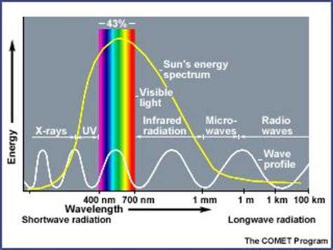 solar energy albedo and the polar regions energy and the polar environment beyond penguins