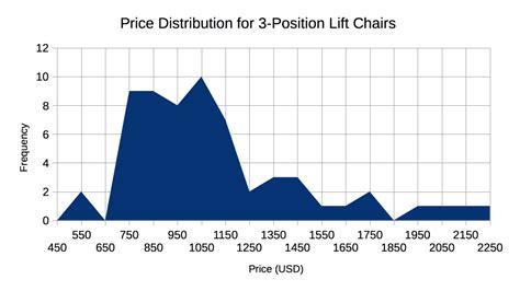 lift chair reviews best power lift chair recliner