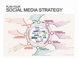 7 infographics show how to develop a social media strategy With social media communication plan template