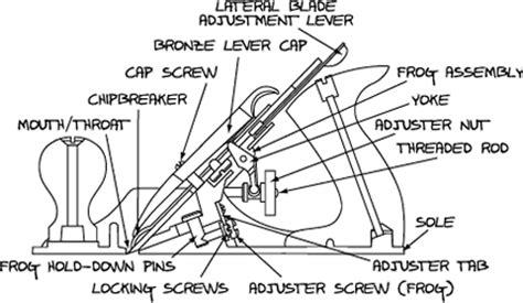 lie nielsen bench planes instructions care maintenance