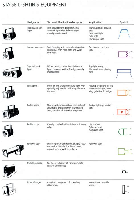 types of stage lights stage lighting