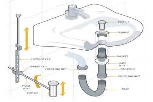 kitchen sink faucets at home depot bathroom ways to install a bathroom sink bathroom sinks