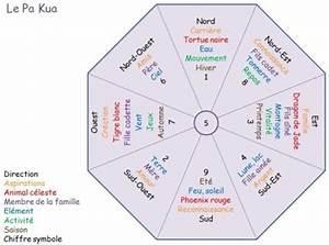 Feng Shui Kua Zahl : feng shui et tu souris ~ Markanthonyermac.com Haus und Dekorationen