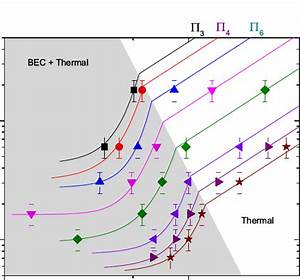 Isobaric Curves For V Vs T Phase Diagram  The Atom Number