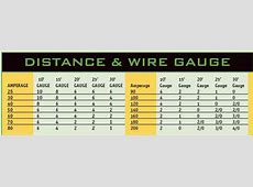 Speaker wire gauge chart watts imagemart wire gauge reference table greentooth Choice Image