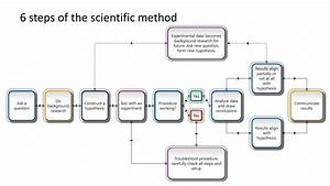 6 Steps Of The Scientific Method Powerpoint Diagram