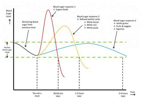 gestational diabetes diet gestational diabetes uk