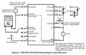 The Pld Series Laser Diode Drivers Deliver