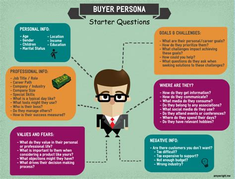 buyer persona template what are the best questions to ask when creating a buyer persona wright