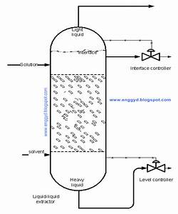 Engineers Guide  Operating Procedure For Liquid