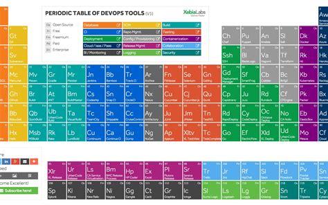 periodic table  devops tools dzone devops