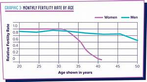 At what age does fertility begin to decrease? » British ...