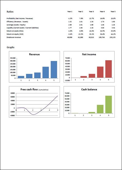 5 year financial projection template financial projections template 171 plan projections