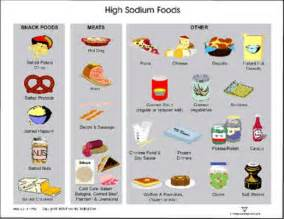 High Sodium Foods List