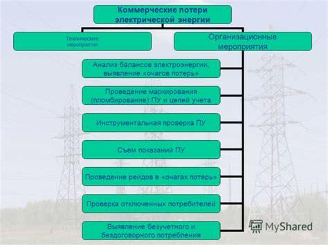 Внедрение АСКУЭ эффективный путь снижения коммерческих потерь в сетях электроснабжения 0 4 кВ