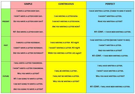 english grammar rules in marathi recipe