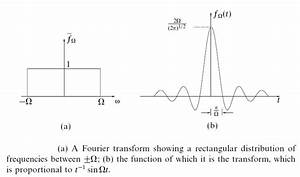 Delta Funktion Integral Berechnen : use the inverse fourier transform to show the dirac delta function as a limit of the sinc ~ Themetempest.com Abrechnung