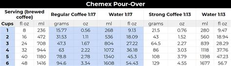 That is, if you know what you are doing while brewing. Chemex Instructions & Tips - MyFriendsCoffee