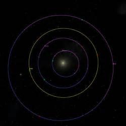 Inner Planets Orbits