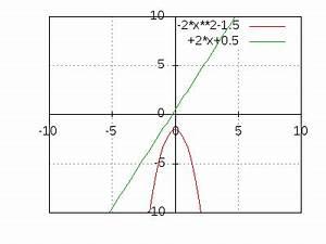 Schnittpunkt Berechnen Parabel Und Gerade : parabel und gerade gleichsetzen ~ Themetempest.com Abrechnung