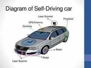 Autonomous Cars By Ihazn
