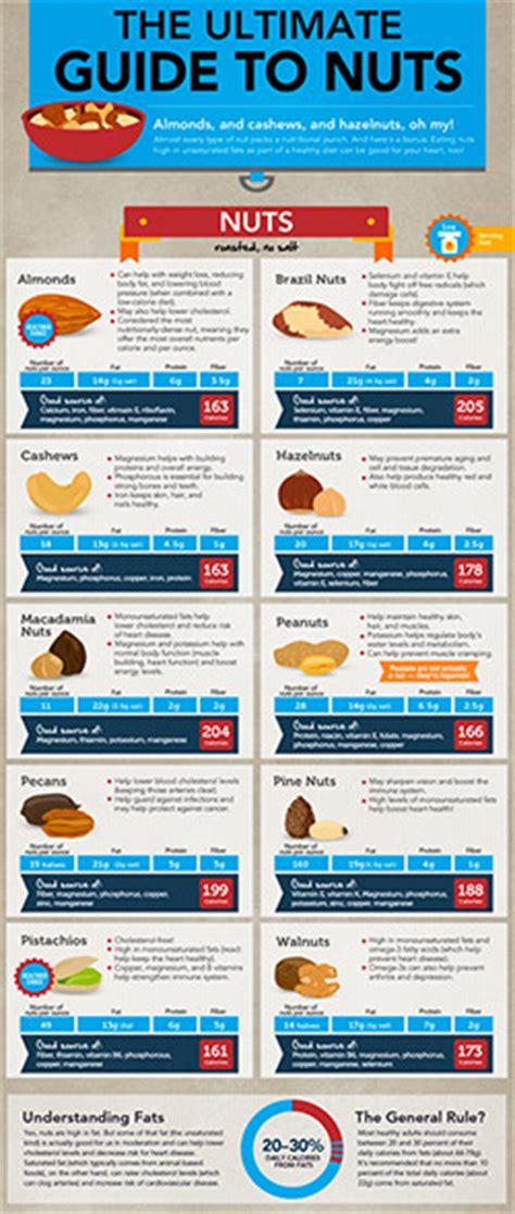 Heart Healthy Foods  Nutriliving Infographics