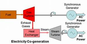 Hybrid Power Generation Systems