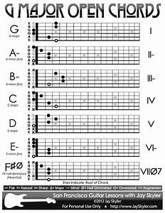 G Major Guitar Chord Chart
