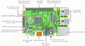 Raspberry Pi B  Model