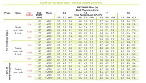 Deck Joist Span Ratings by Design Of Composite Steel Deck Floors For