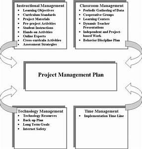 Project Management Overview Diagram