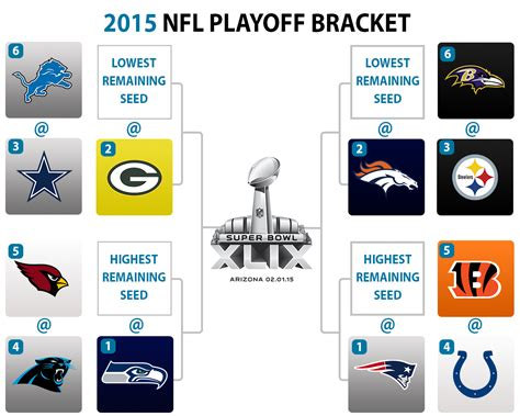 Wildcard Standings Nfl an early look at the nfl playoff bracket and wild card