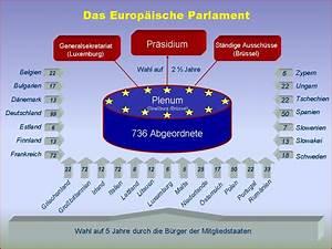 Ausschüsse europäisches parlament