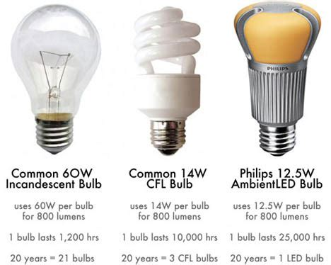 bright idea prepare to phase out incandescent light bulbs