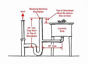 34 Washing Machine Drain Vent Diagram