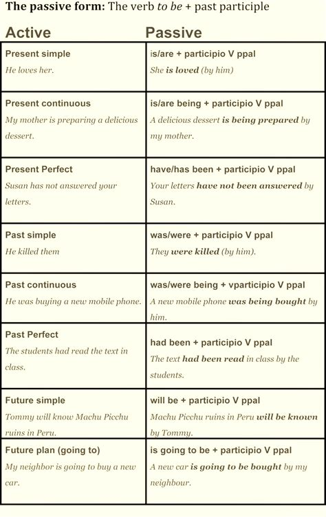 Active Voice Passive Voice Table