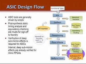 Fpga Vs Asic Design Flow Ch 1 Youtube