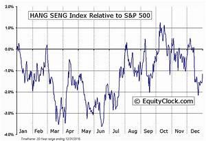 Hong Kong Hang Seng breaking above an ascending triangle ...