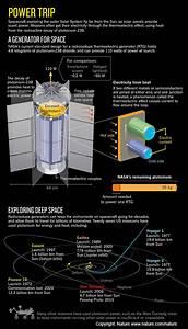 Desperately Seeking Plutonium Background  Nasa Has