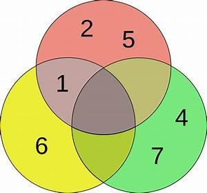 File 3-set Venn Diagram Svg